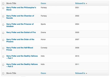 WordPress: Order custom post type by custom fields in the admin area